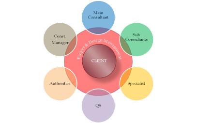 Project Design Management (PDM)